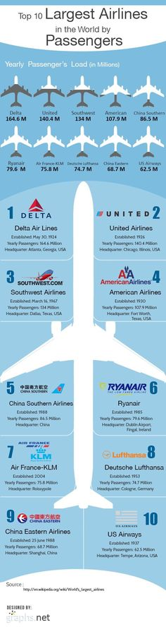Top 10 Largest Airlines in the World by Passengers. Design by Infographic.