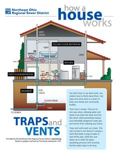How a house works: A simple plumbing diagram of traps and vents. Need Live Phone Leads? Call To Get Started! Floor Drains, Home Fix, Best Architects, Bathroom Plumbing, Construction, Home Repairs, Home Reno, A Team, Home Projects