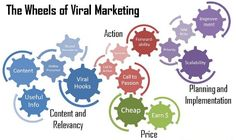 The wheels of viral marketing