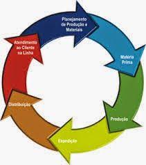 STUDIO PEGASUS - Serviços Educacionais Personalizados & TMD (T.I./I.T.): C.A.P.'s (Cursos Abertos Profissionalizantes): Log...
