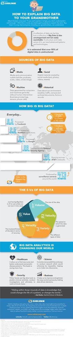 How to Explain Big Data to Your Grandmother #infographic #BigData #Data #howTo, via Visualistan