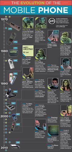 휴대폰의 진화 -인포그래픽