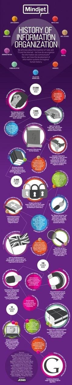Timeline de la organización de la información#infografia#infographic