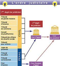 """Résultat de recherche d'images pour """"organisation de la justice schémas"""""""