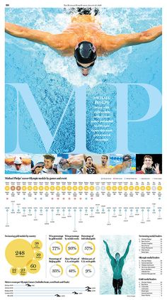 Rio 30 more infographics from newspapers - Visualoop Competitive Swimming, Swimming Sport, Id Design, Layout Design, Design Web, News Design, Sports Templates, Graphic Design Resume, Annual Report Design