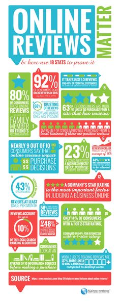 Online Reviews: 18 Stats Showing Why They Are Essential for Business [Infographic]