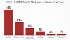 Fear not! The robots won't take over. Most Americans seem more afraid of the intelligence of their fellow humans than that of robots in this month's poll