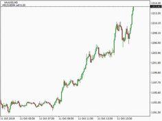Exchange Pounds To Turkish Lira Profitable Indicator Forex
