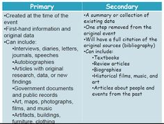 Primary vs. Secondary sources | Primary Sources | Pinterest ...