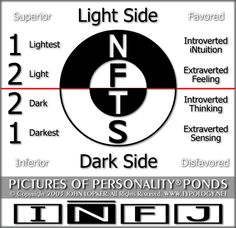 infj - The Yin and Yang, Light and Dark, the complicated and Ultra Complicated...