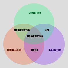 conciliation, salutation, contrition.