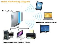 Wifi Wireless home extender repeater installation 0556789741, repair, setup, fixing, service and maintenance in Dubai -0556789741 Home / Villa / House / Office / Mall /Shop / Restaurant / Bu...