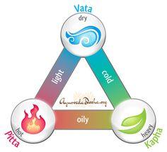 Ayurveda: Tridosha Theory >