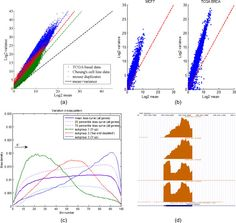 BADGE – A novel Bayesian model for accurate abundance quantification and differential analysis of RNA-Seq data | RNA-Seq Blog