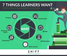 What Do Modern Learners Actually Want From Your eLearning Courses? Importance Of Time Management, Instructional Design, Instructional Strategies, Training And Development, Learning Courses, Learning Process, Learning Methods, Teaching, Modern