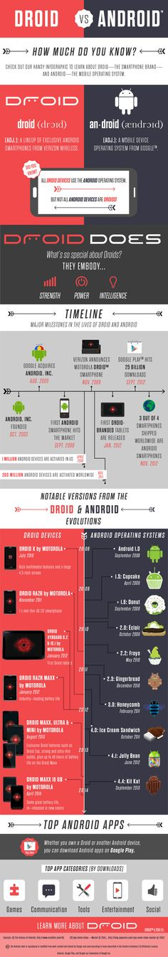Did you know – All droid devices use the android operating system, but not all android devices are droids? Learn more about droid vs. android with this handy infographic.