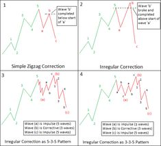 Image 1 - Irregular Correction