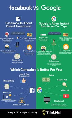 Infographic: The Difference Between Facebook And Google Ads - DesignTAXI.com