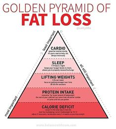 If You Want to Lose Weight, This Fat-Loss Pyramid Shows What's Most Important #smartdiettoloseweight