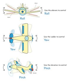 Since im in the market for Drone videotography.. I bumped into these terms.. Roll, Pitch, and Yaw | How Things Fly