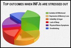 If only non-infj people understood this and didn't take personal offense to my need for personal space etc when stressed.. infj. c'est moi. mcr