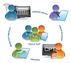 ACP is doing their Medical billing services by the experts in US Health Information Management, Chart Of Accounts, Revenue Management, Patient Portal, Medical Billing And Coding, Harvard Business School, India, Hospitals, Public Health