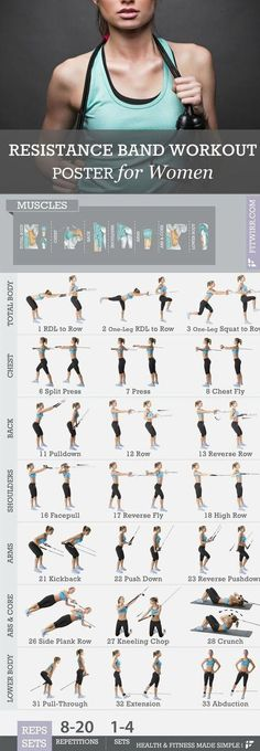 "Get into amazing shape with our resistance bands workout exercise poster. This 19""x27"" exercise poster features 30 + resistance band exercises to get total-body workouts. Resistance bands also called exercise bands or workout bands are one of the best fitness tools to gain flexibility and strength, and tone up your whole body. Resistance bands are easier to control the resistance and keep it on the targeted muscle or body part than weights."