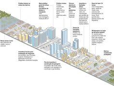 infografico plano diretor - Pesquisa Google