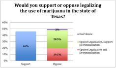 Polling by Texas Lyceum during 2015 showed that while only about 20 percent of Texans oppose marijuana law reform, overall support for legalization hovers around 46 percent. Share this: