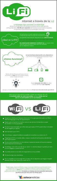 Li Fi Internet a través de la luz #infografia
