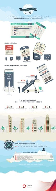 Opera Mediaworks Mobile Travel Habits
