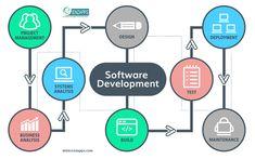 #SoftwareDevelopment #Enzapps