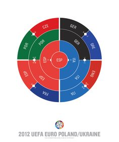 The Champions Ring - Football tournament visualized #datavisualization