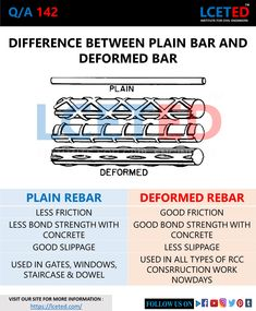In this article you will know about types of steel bars used in construction and how to define its quality Civil Engineering Handbook, Civil Engineering Books, Civil Engineering Design, Civil Engineering Construction, Road Construction, Engineering Technology, Chemical Engineering, Energy Technology, Electrical Engineering