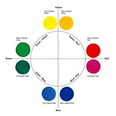 Basic Color Theory - Why its' not that simple with paint. | choelscher art Primary Color Wheel, Three Primary Colors, Warm And Cool Colors, Basic Colors, Muted Colors, Color Mixing Chart, Color Charts, Paint Line, Color Studies