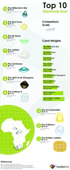 Visual Loop: Top 10 Biggest & Most Famous Diamonds Ever #africa [Infographic]