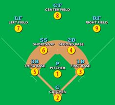 Youth baseball position chart baseball positions wikipedia the