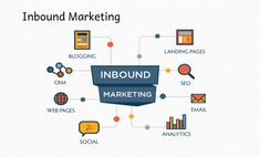 Have you ever heard about the Inbound Marketing Website? Crocodile Marketing is an inbound marketing agency that creates strong brands and brilliant content to delivering customized solutions to help you achieve your business goals. Online Marketing Companies, Event Marketing, Sales And Marketing, Digital Marketing, Marketing Technology, Marketing Automation, Inbound Marketing, Marketing Process, Service Learning