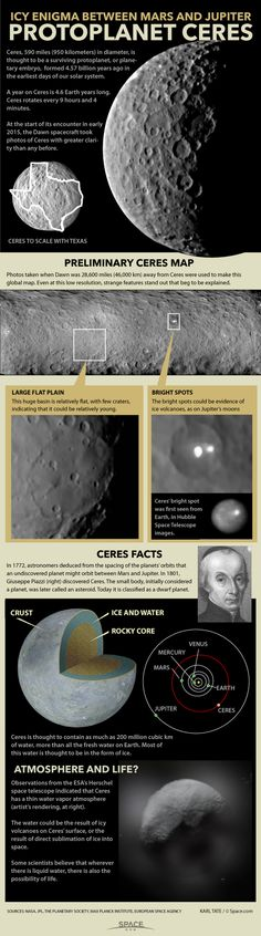 Dwarf Planet Ceres: Biggest in the Asteroid Belt (Infographic) By Karl Tate, Infographics Artist