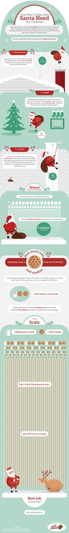 The chimney leap. The Christmas tree sneak. Santa really needs to carb load this Christmas Eve, on milk and cookies, of course. Christmas Facts, Christmas Trivia, Christmas History, Christmas Mix, Christmas Activities, Christmas Pictures, All Things Christmas, Vintage Christmas, Christmas Holidays