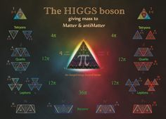 Tetryonic theory - revealing the geometry behind the Higgs boson - giving mass to Matter Theoretical Physics, Physics And Mathematics, Quantum Physics, Physics 101, Physics Formulas, Quantum World, Higgs Boson, Spiritus, String Theory
