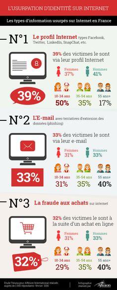 Usurpation d'identité numérique : Les médias sociaux sont la 1ère source