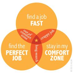 The project management triangle or triple constraint model as applied to job search