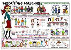 Vamos a aprender a describir el físico y el carácter de una persona. Aquí tenéis una serie de materiales y actividades que veremos en clase y que os ayudarán a repasar y a practicar en casa. Primer…