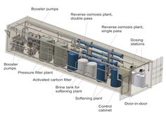 Home Water Filtration, Rainwater Harvesting System, Shipping Container House Plans, Property Design, Plant Images, Factory Design, Water Treatment, Water Systems, Water Plants