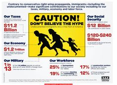 Immigration Infographic 23 - http://infographicality.com/immigration-infographic-23/