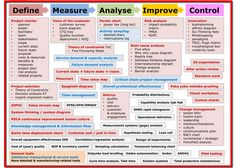 Six Sigma Map - Quality and Six Sigma