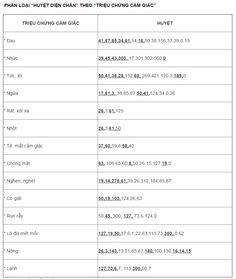 YTESONHUONG-Bảng phân loại huyệt Diện Chẩn