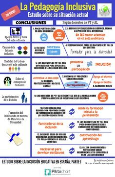 Resultados primer estudio Pedagogía Inclusiva Special Needs Students, World Languages, Mobile Learning, Work Project, Paper Cutting, Cut Paper, Teaching, Education, Digital