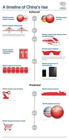 World Economic Forum World Population, World Economic Forum, In A Nutshell, World's Biggest, Timeline, Infographics, Charts, Wine